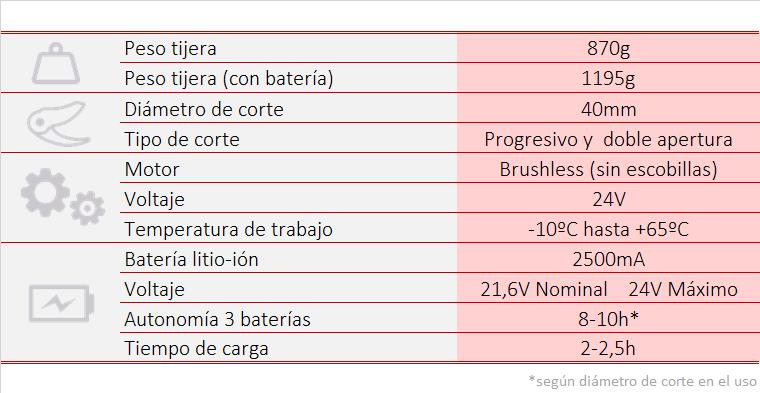 PS37 Tijera de poda
